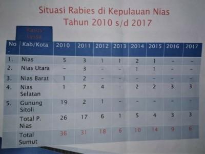 Situasi Rabies P Nias 2010-2017