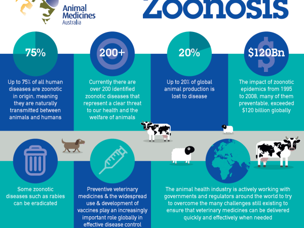 Zoonosis-Overview1
