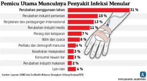 Infeksi Menular