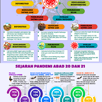 Poster Infografis Covid 19
